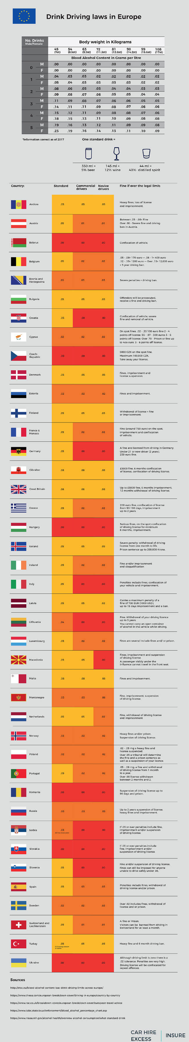 Drink Driving Laws in Europe