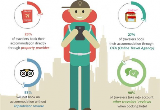 INFOGRAPHICS: THE IMPACT OF TECHNOLOGY ON TRAVELERS