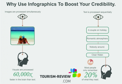 WHY INCLUDE INFOGRAPHICS IN YOUR TOURISM MARKETING STRATEGY
